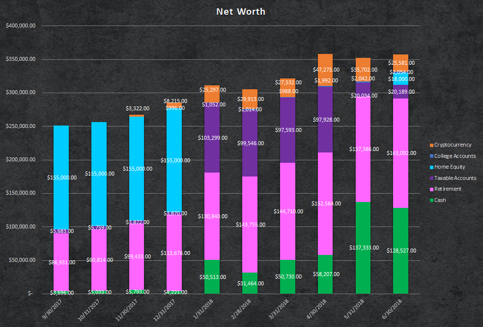 June 2018 Net Worth